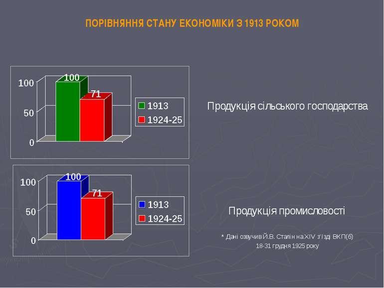 ПОРІВНЯННЯ СТАНУ ЕКОНОМІКИ З 1913 РОКОМ Продукція сільського господарства Про...