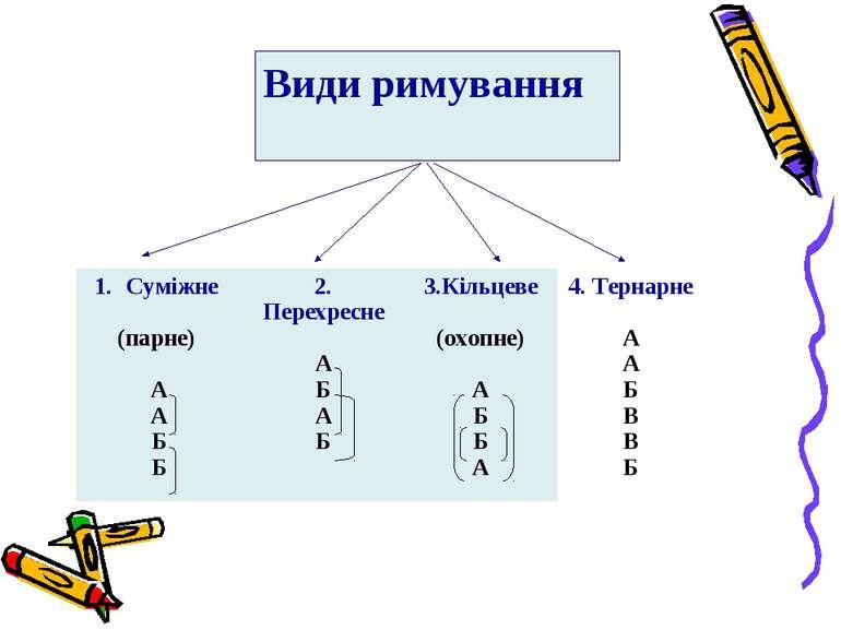 Види римування Суміжне (парне) А А Б Б 2. Перехресне А Б А Б 3.Кільцеве (охоп...