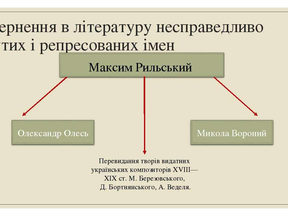 Повернення в літературу несправедливо забутих і репресованих імен Максим Риль...