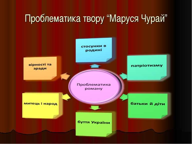 """Проблематика твору """"Маруся Чурай"""""""