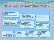 ЛЕКСИКО- СЕМАНТИЧНІ ГРУПИ Утворені від прізвищ носіїв псевдонімів. Наприклад:...