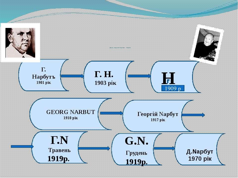 Процес утворення псевдоніма Нарбутів Г. На...