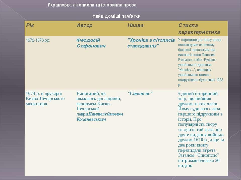 Українська літописна та історична проза Найвідоміші пам'ятки Рік Автор Назва ...