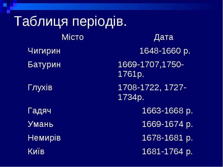Таблиця періодів.