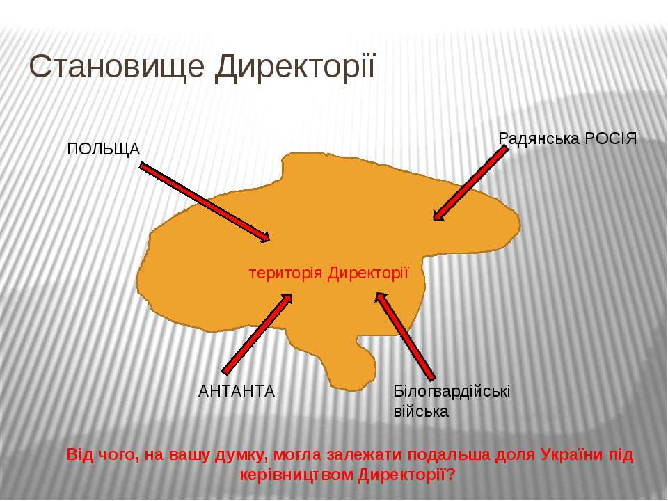 Становище Директорії територія Директорії Радянська РОСІЯ ПОЛЬЩА АНТАНТА Біло...