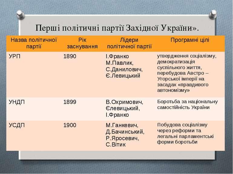 Перші політичні партії Західної України». Назва політичної партії Рік заснува...