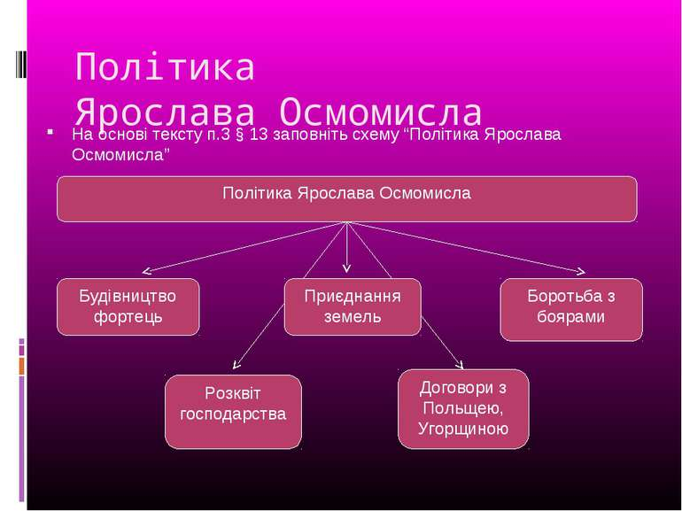 """Політика Ярослава Осмомисла На основі тексту п.3 § 13 заповніть схему """"Політи..."""