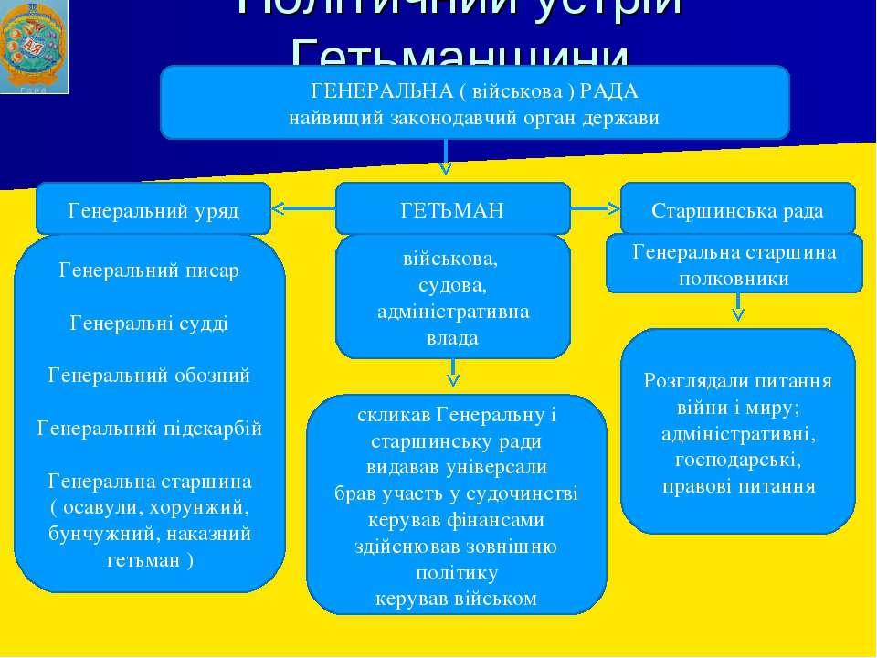 Політичний устрій Гетьманщини ГЕНЕРАЛЬНА ( військова ) РАДА найвищий законода...
