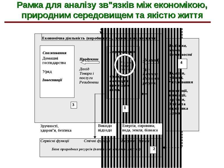 """Рамка для аналізу зв""""язків між економікою, природним середовищем та якістю життя"""
