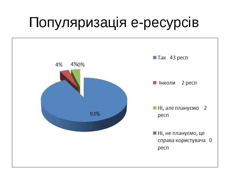 Популяризація е-ресурсів