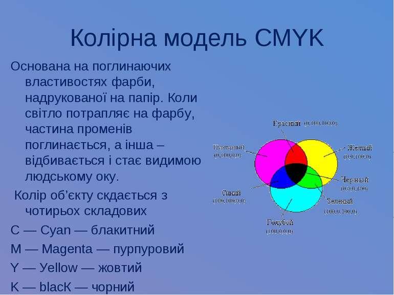Колірна модель CMYK Основана на поглинаючих властивостях фарби, надрукованої ...
