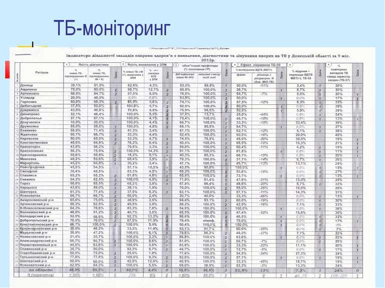 ТБ-моніторинг