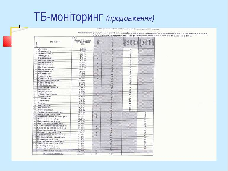 ТБ-моніторинг (продовження)