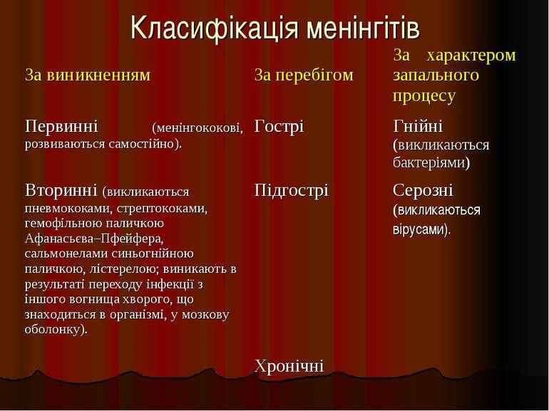 Класифікація менінгітів