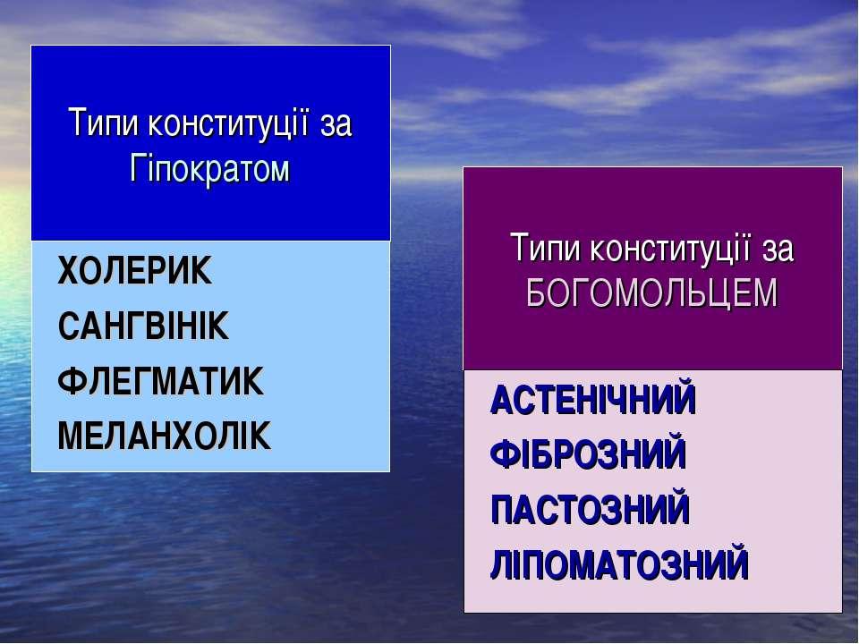 Типи конституції за Гіпократом ХОЛЕРИК САНГВІНІК ФЛЕГМАТИК МЕЛАНХОЛІК Типи ко...