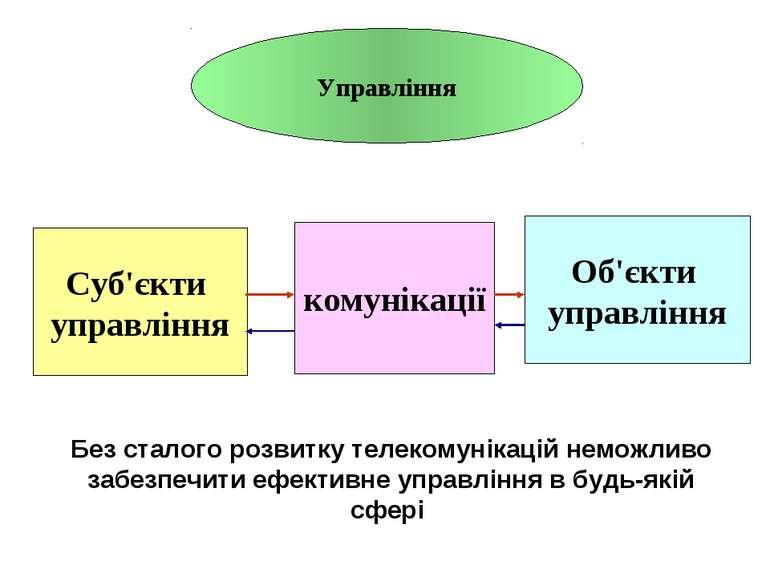Управління Об'єкти управління Суб'єкти управління комунікації Без сталого роз...