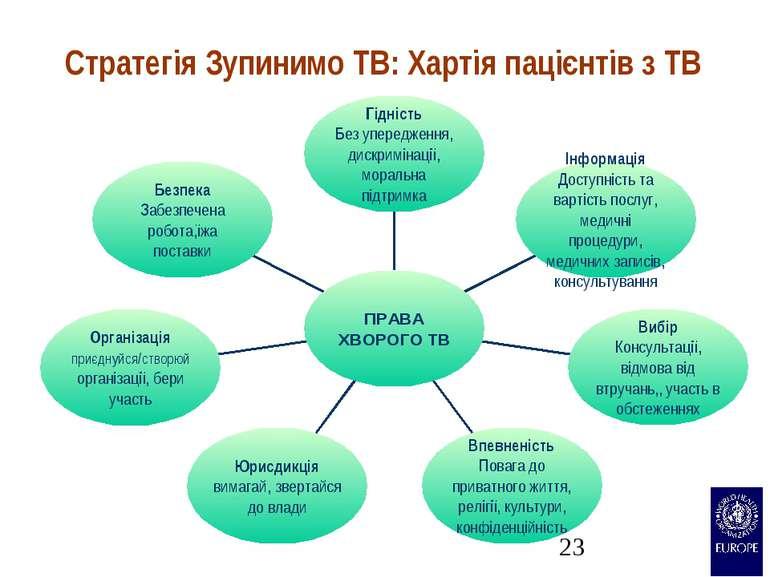 Стратегія Зупинимо ТВ: Хартія пацієнтів з TB