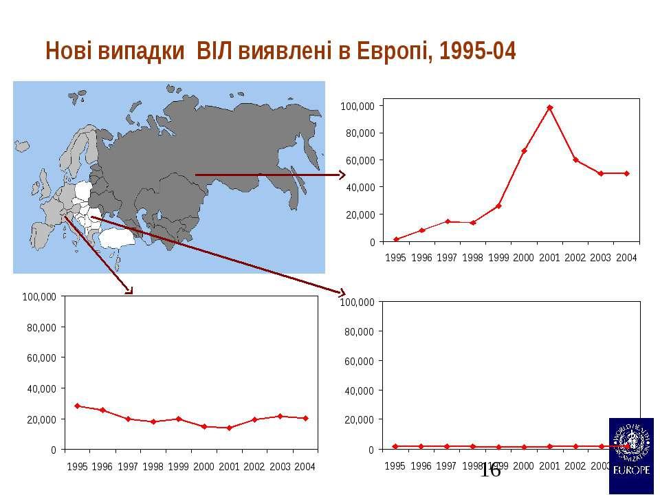 Нові випадки ВІЛ виявлені в Европі, 1995-04