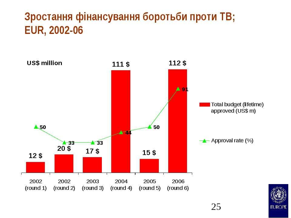 Зростання фінансування боротьби проти TB; EUR, 2002-06 US$ million