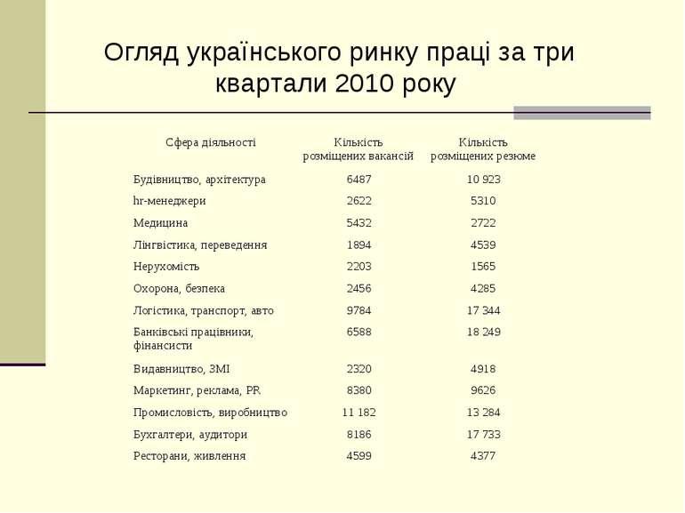 Табл. 2 Огляд українського ринку праці за три квартали 2010 року Огляд україн...