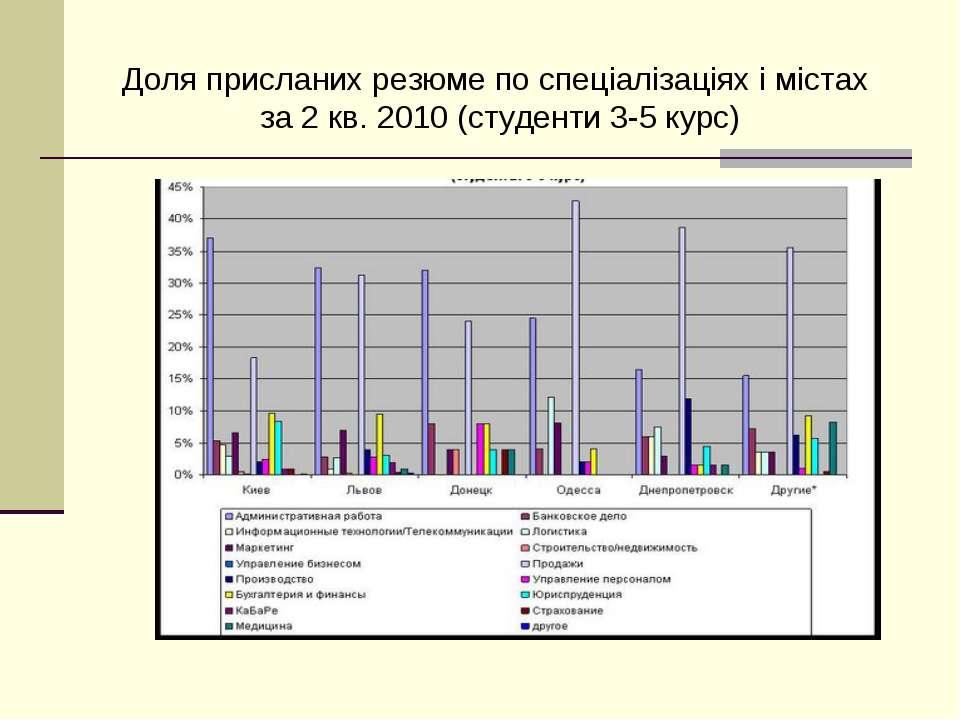 Доля присланих резюме по спеціалізаціях і містах за 2 кв. 2010 (студенти 3-5 ...