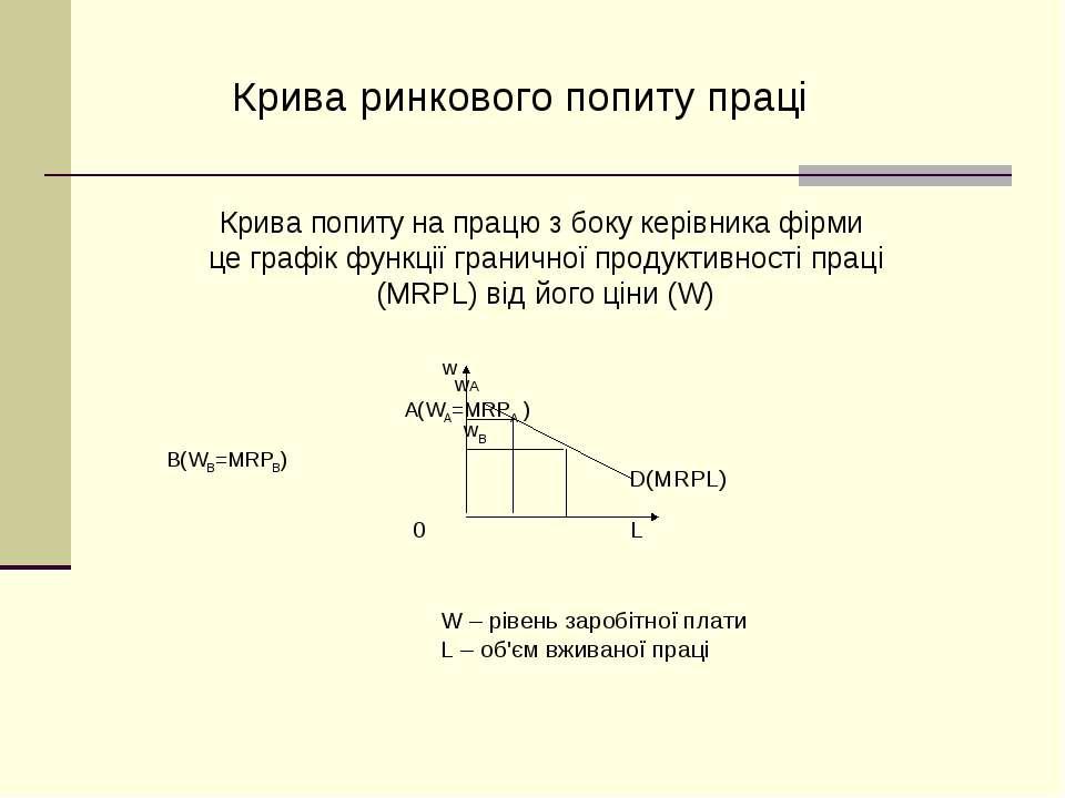 Крива попиту на працю з боку керівника фірми це графік функції граничної прод...