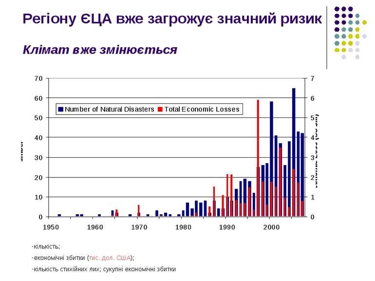 Регіону ЄЦА вже загрожує значний ризик Клімат вже змінюється кількість; еконо...