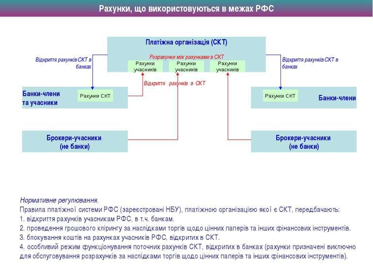 Нормативне регулювання. Правила платіжної системи РФС (зареєстровані НБУ), пл...