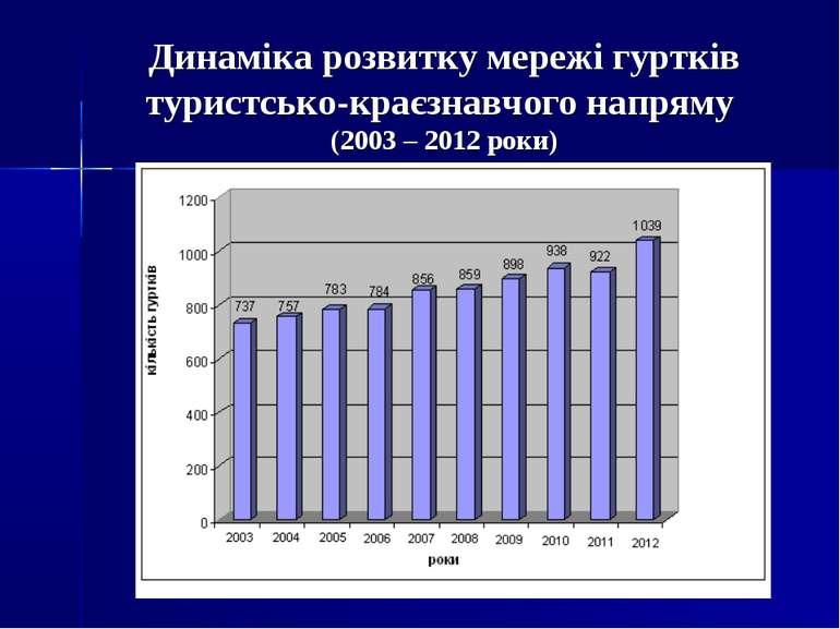 Динаміка розвитку мережі гуртків туристсько-краєзнавчого напряму (2003 – 2012...