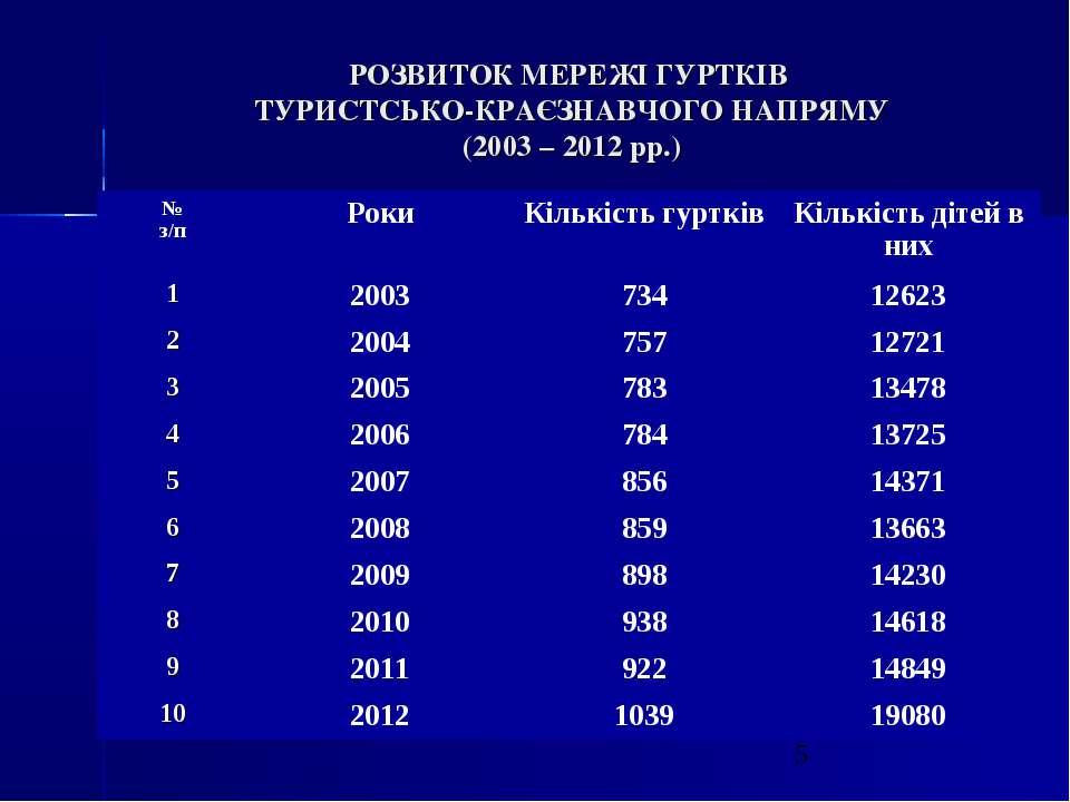 РОЗВИТОК МЕРЕЖІ ГУРТКІВ ТУРИСТСЬКО-КРАЄЗНАВЧОГО НАПРЯМУ (2003 – 2012 рр.)