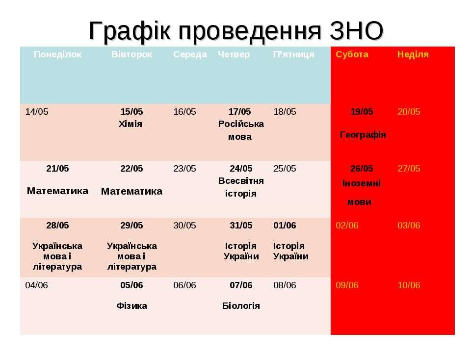 Графік проведення ЗНО