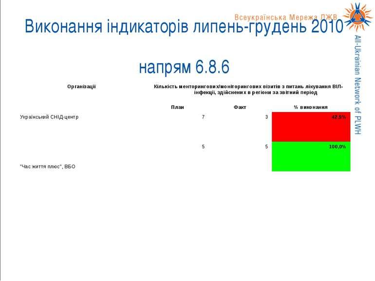 Виконання індикаторів липень-грудень 2010 напрям 6.8.6
