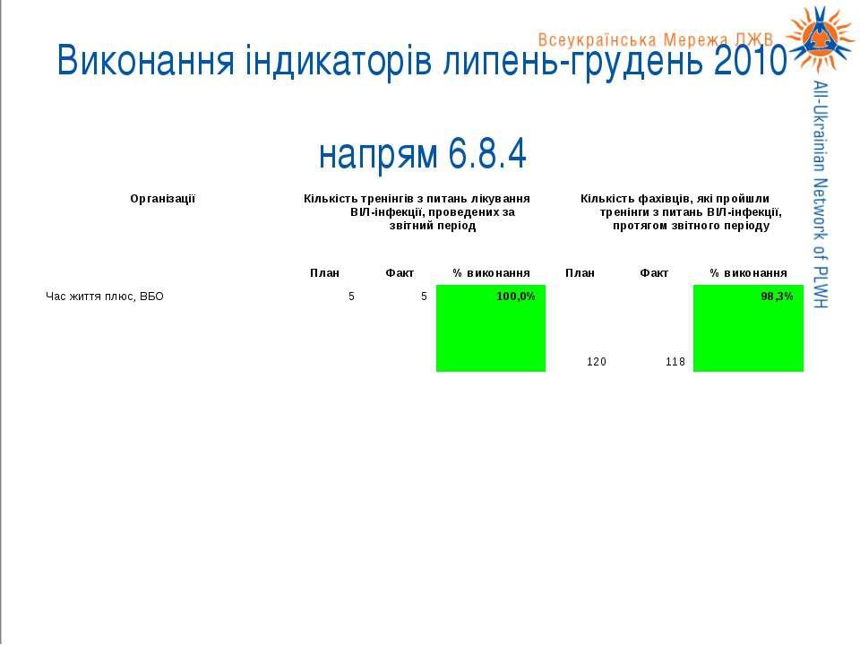 Виконання індикаторів липень-грудень 2010 напрям 6.8.4