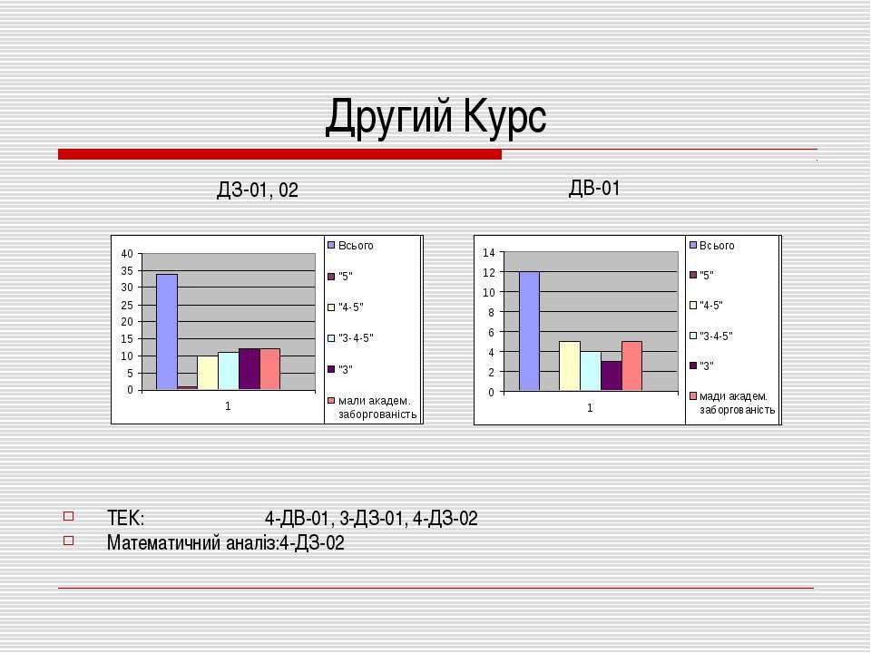 Другий Курс ТЕК: 4-ДВ-01, 3-ДЗ-01, 4-ДЗ-02 Математичний аналіз:4-ДЗ-02 ДЗ-01,...
