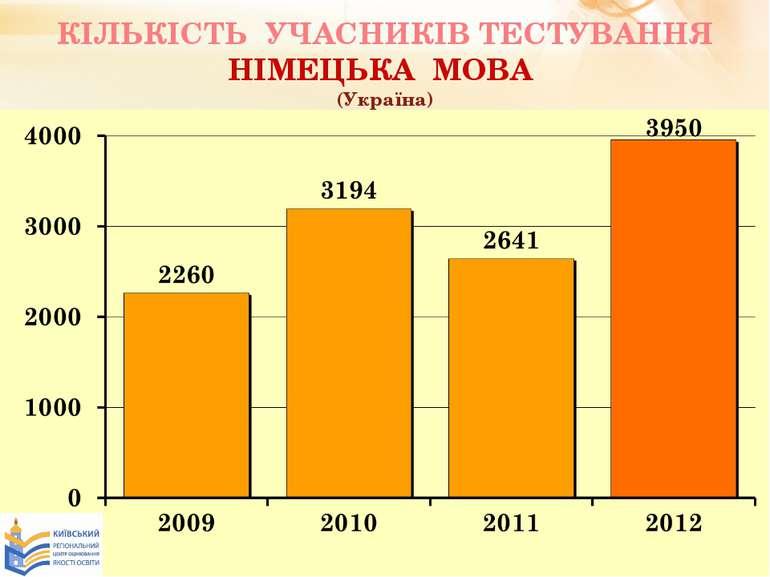 КІЛЬКІСТЬ УЧАСНИКІВ ТЕСТУВАННЯ НІМЕЦЬКА МОВА (Україна)