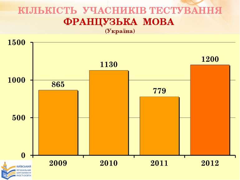 КІЛЬКІСТЬ УЧАСНИКІВ ТЕСТУВАННЯ ФРАНЦУЗЬКА МОВА (Україна)