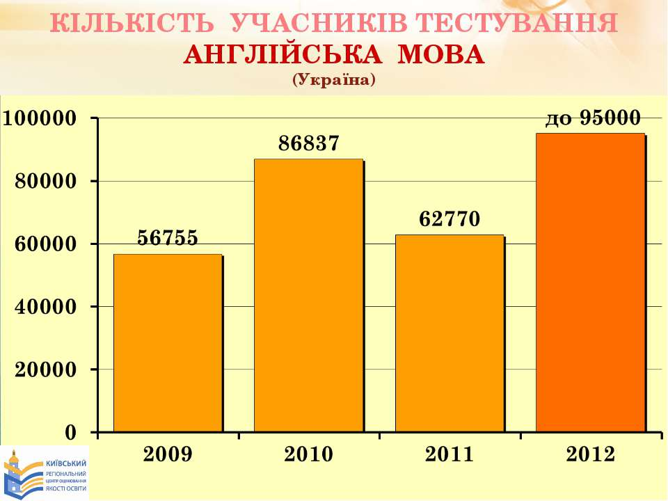 КІЛЬКІСТЬ УЧАСНИКІВ ТЕСТУВАННЯ АНГЛІЙСЬКА МОВА (Україна)
