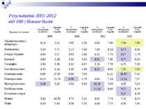 Результати ЗНО-2012 від 180 і більше балів