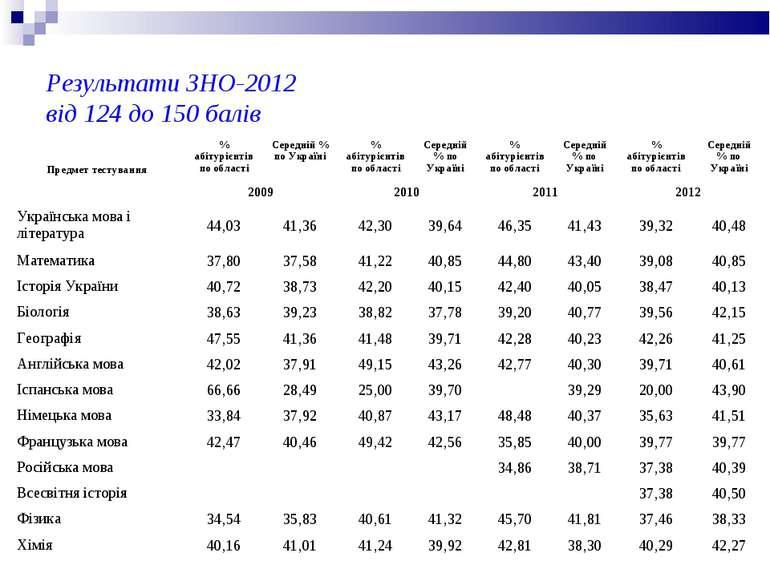 Результати ЗНО-2012 від 124 до 150 балів