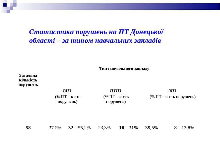 Статистика порушень на ПТ Донецької області – за типом навчальних закладів