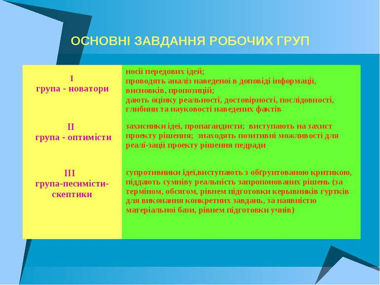 ОСНОВНІ ЗАВДАННЯ РОБОЧИХ ГРУП І група - новатори ноcії передових ідей; провод...