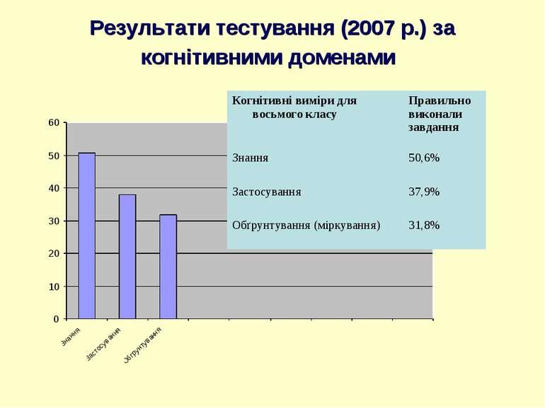 Результати тестування (2007 р.) за когнітивними доменами