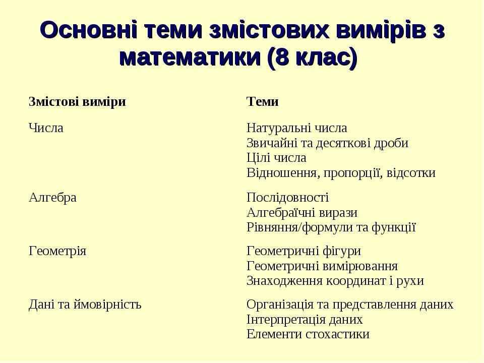 Основні теми змістових вимірів з математики (8 клас)