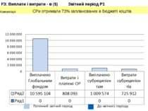 F3: Виплати і витрати - в ($) Звітний період P1 Коментарі: СРи отримали 73% ...
