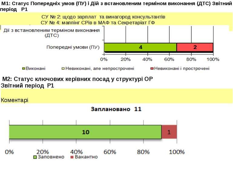 M1: Статус Попередніх умов (ПУ) і Дій з встановленим терміном виконання (ДТС)...