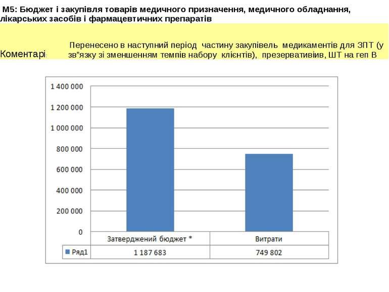 M5: Бюджет і закупівля товарів медичного призначення, медичного обладнання, л...