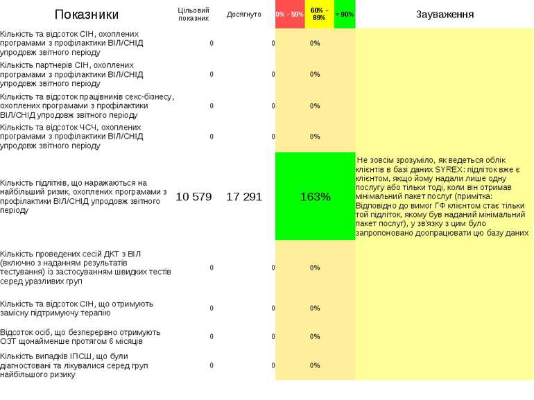 Показники Цільовий показник Досягнуто 0% - 59% 60% - 89% > 90% Зауваження Кіл...
