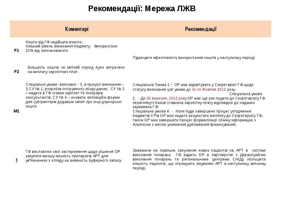 Рекомендації: Мережа ЛЖВ Коментарі Рекомендації F1 Кошти від ГФ надійшли вчас...