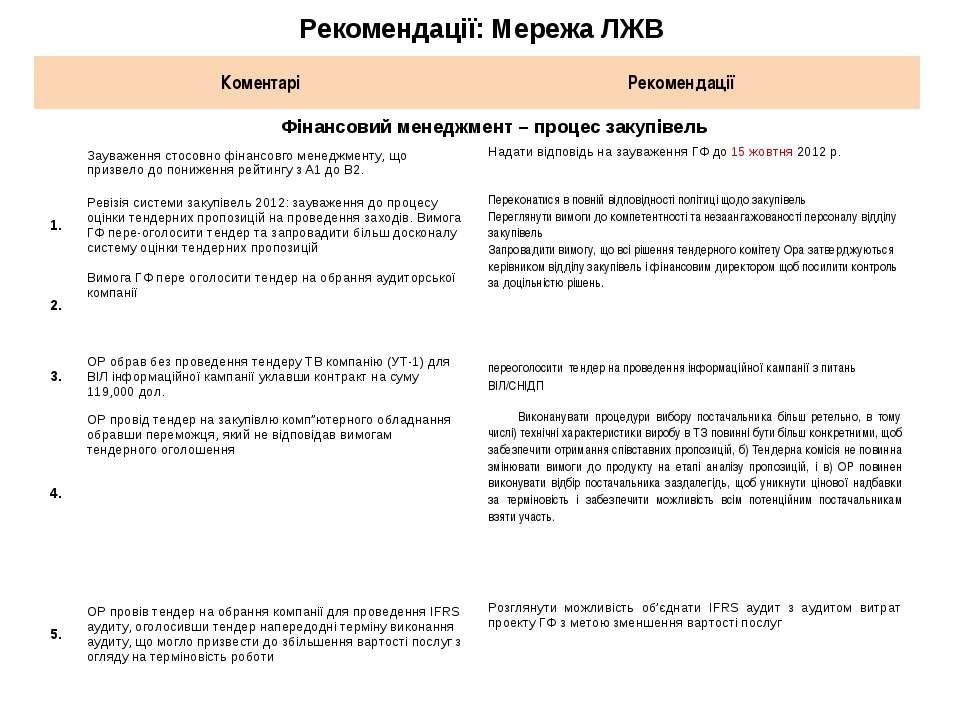 Рекомендації: Мережа ЛЖВ Коментарі Рекомендації Фінансовий менеджмент – проце...