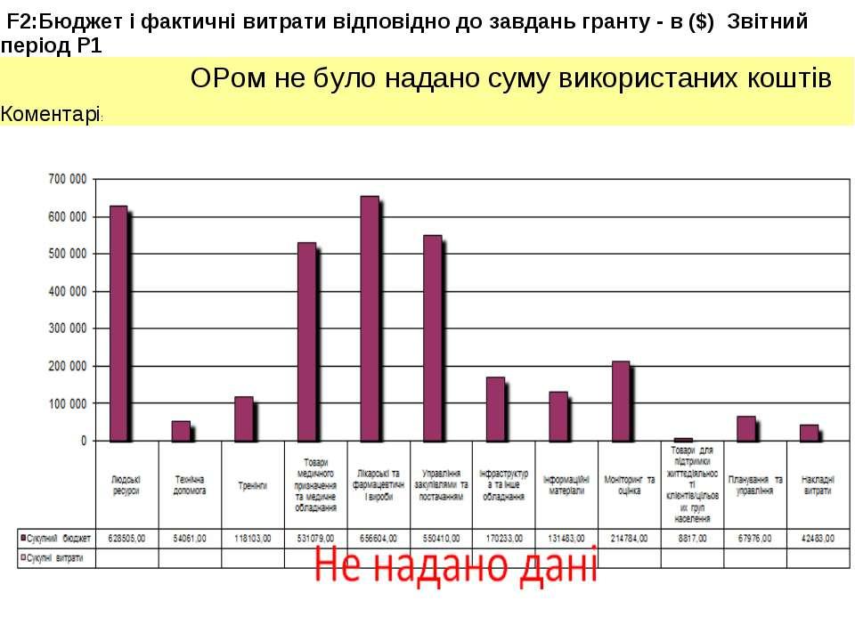 F2:Бюджет і фактичні витрати відповідно до завдань гранту - в ($) Звітний пер...